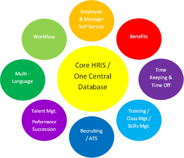 determining the readiness of an organization for hrms The job readiness &self sufficiency instructor will also, complete initial employability assessments on assigned clients and determine additional education needs such as ged classes and/or computer skills training.